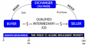 1031 Exchange Qualified Intermediary